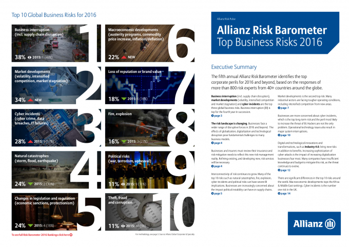 Allianz Global Corporate & Specialty, Risk Barometer 2016