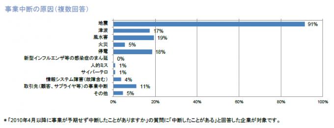 bcm-survey2012