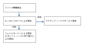 failover process flow chart