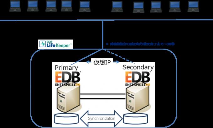 xDB MMR+LifeKeeper-structure