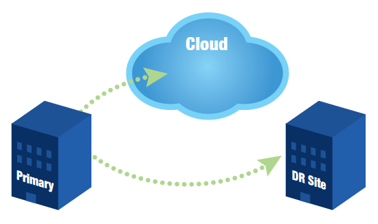 cloud-as-dr-site