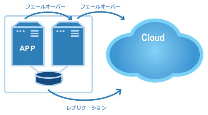 cloud-dr-site