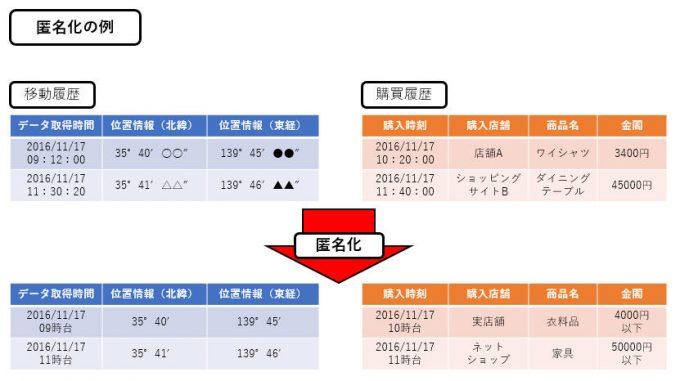 https://bcblog.sios.jp/wp-content/uploads/2016/11/anonymization.jpg