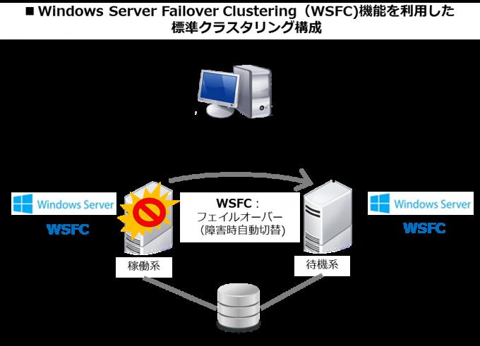 WSFC機能を利用した標準クラスタリング構成