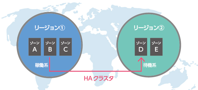 multi-region-ha-clustering