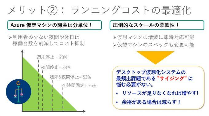 Azureを利用する3つのメリット-ランニングコストの最適化