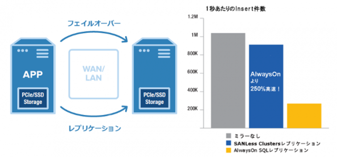 SANLess Clusters for High Performance Storage