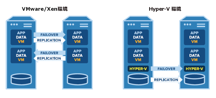 VMware-on-Xen-and-HyperV-environment