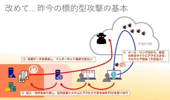 昨今の標的型攻撃の基本の流れ
