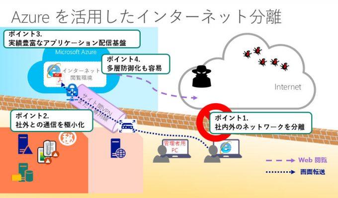 昨Azureを活用したインターネット分離
