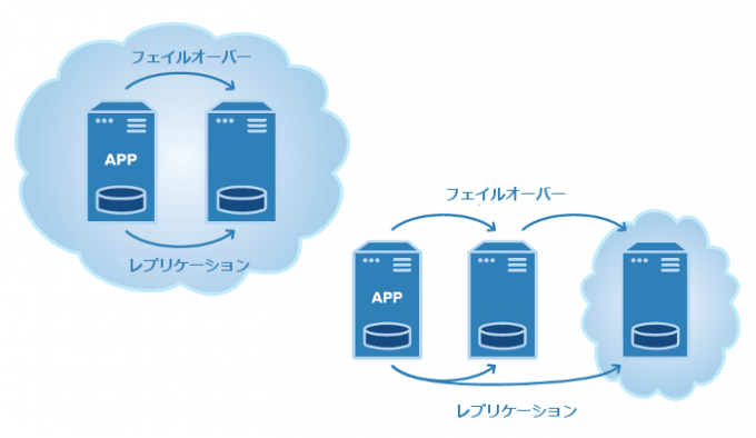 protect-apps-on-the-cloud