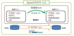 system-sturucture-SANLess Clusters-on Azure