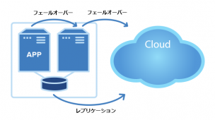 Extend-Clusters-to-the-cloud