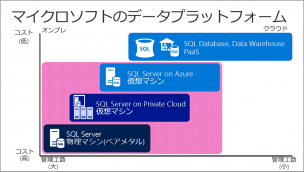 data-platform-of-microsft