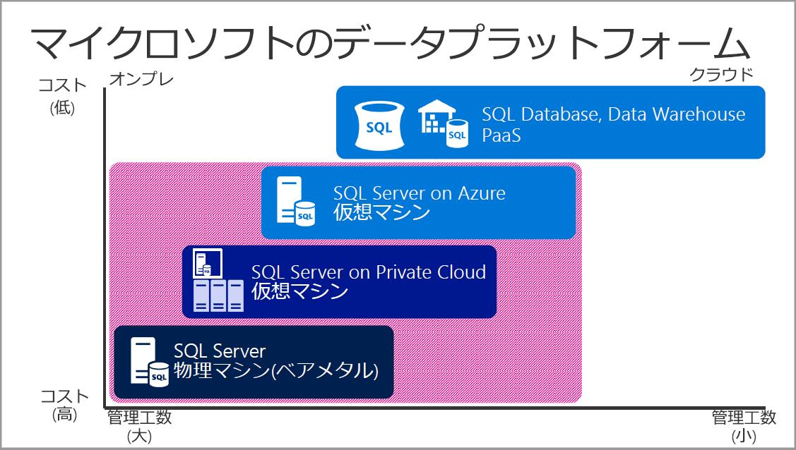 sql server を microsoft azure 上に移行する際の課題と方法 そして