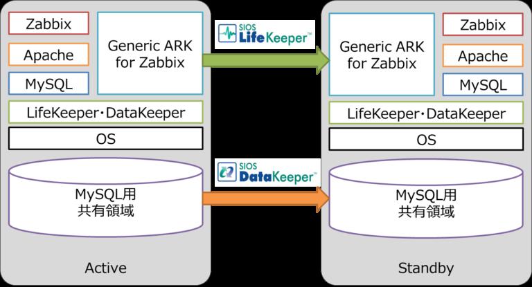 GenericARK for Zabbix system archetecture