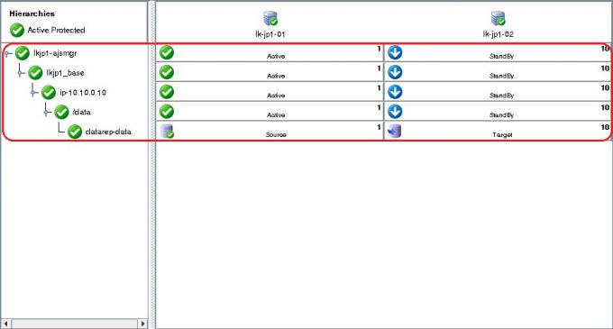 lkjp1-ajsmgr」配下に五つのリソースが階層として登録される