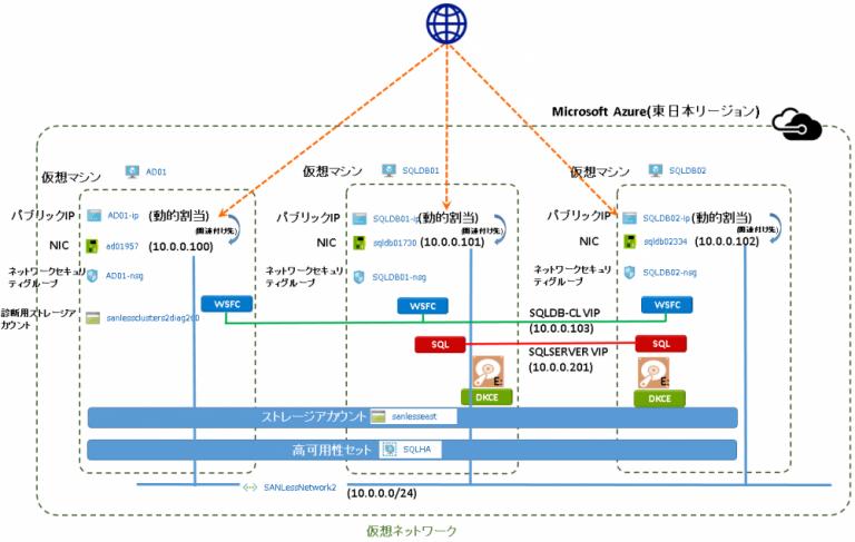 Microsoft Azure上でのSANLess Clusters構成