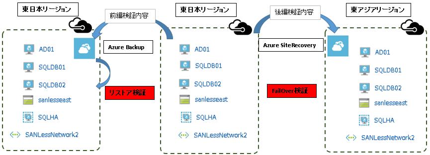 前編、後編の検証概念図