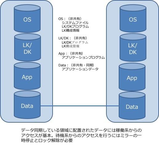 データレプリケーション構成の場合