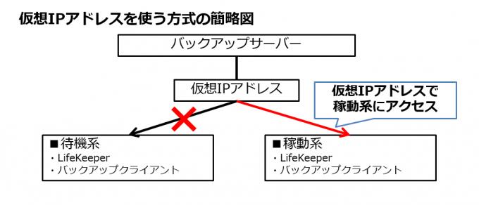 クラスターノードの仮想IPアドレスを使用してバックアップを実行する場合
