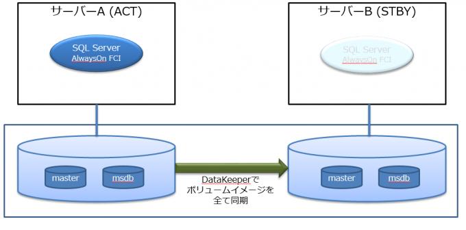 システムデータベースの複製について2
