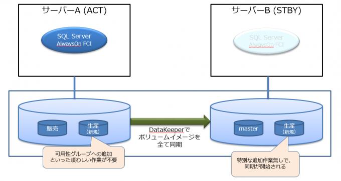 データベースの追加時の管理について2