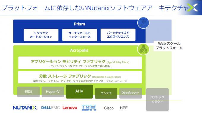プラットフォームに依存しないNutanixソフトウェアアーキテクチャ