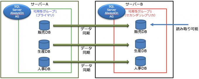 Enterprise EditionのAlwaysOn可用性グループ(AG) Standard EditionのAlwaysOn可用性グループ(AG) AlwaysOn FCI(Failover Cluster Instance) AlwaysOn FCI + SANLess Clusters(WSFC+DKCE)