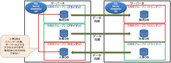 SQL Server Standard EditionのAlwaysOn可用性グループの制約2