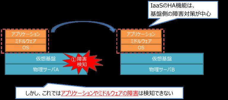 Iaas上でのHAクラスター構成図