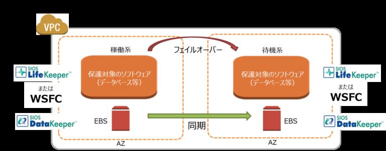 AmazonEC2上の構成の概念図