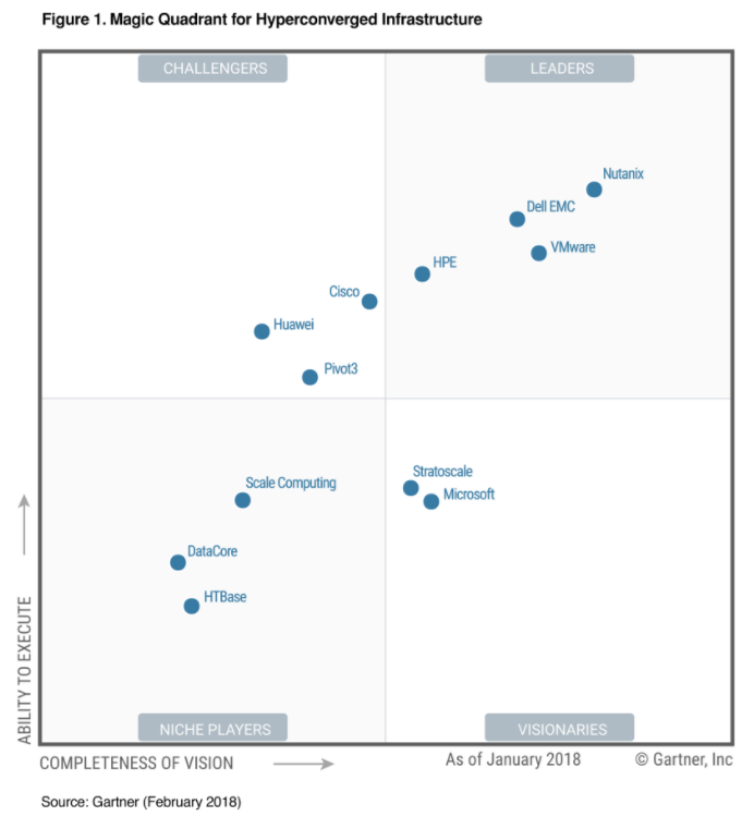 Gartner社 Magic Quadrant for HCI 2018