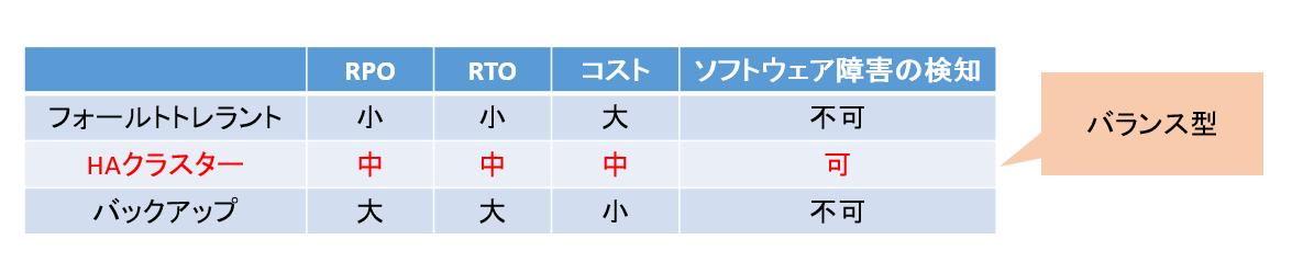 システム別 障害への対応表