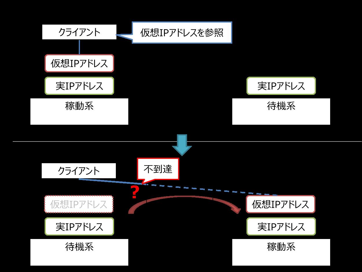 仮想IP概念図_マルチサブネット