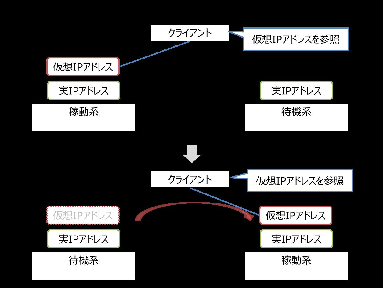 仮想IP概念図_単一サブネット