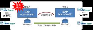 概念図(データレプリケーション)