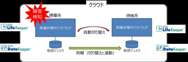 概念図_Linux
