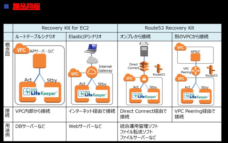 AmazonEC2-LK構成図