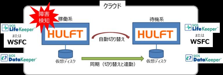HULFTデータレプリケーション構成