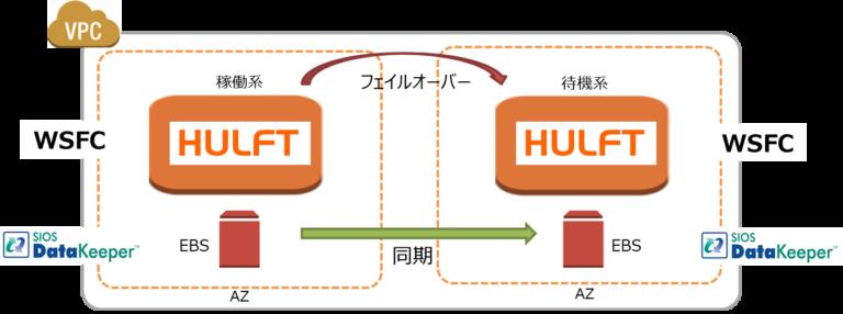 HULFT概念図