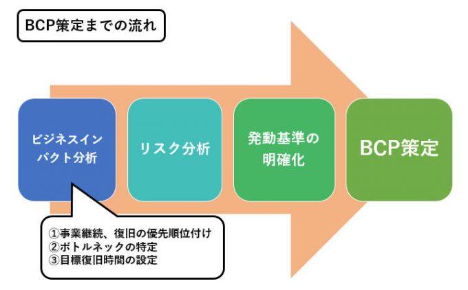 BCP策定までの流れ