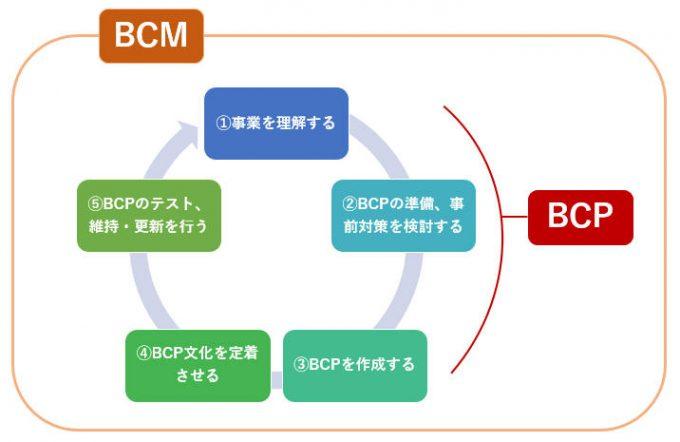 BCPとBCM