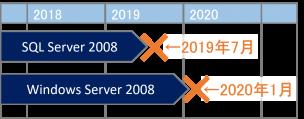 SQL_Server2008_EOS