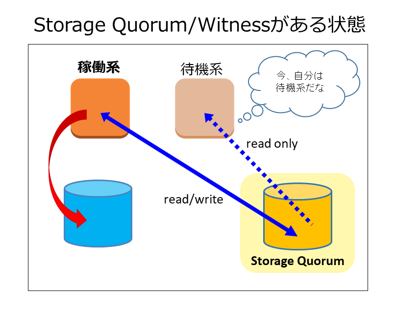 storage quorum witness
