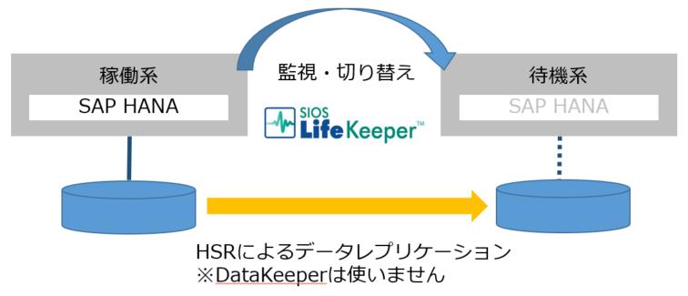HANA_replication