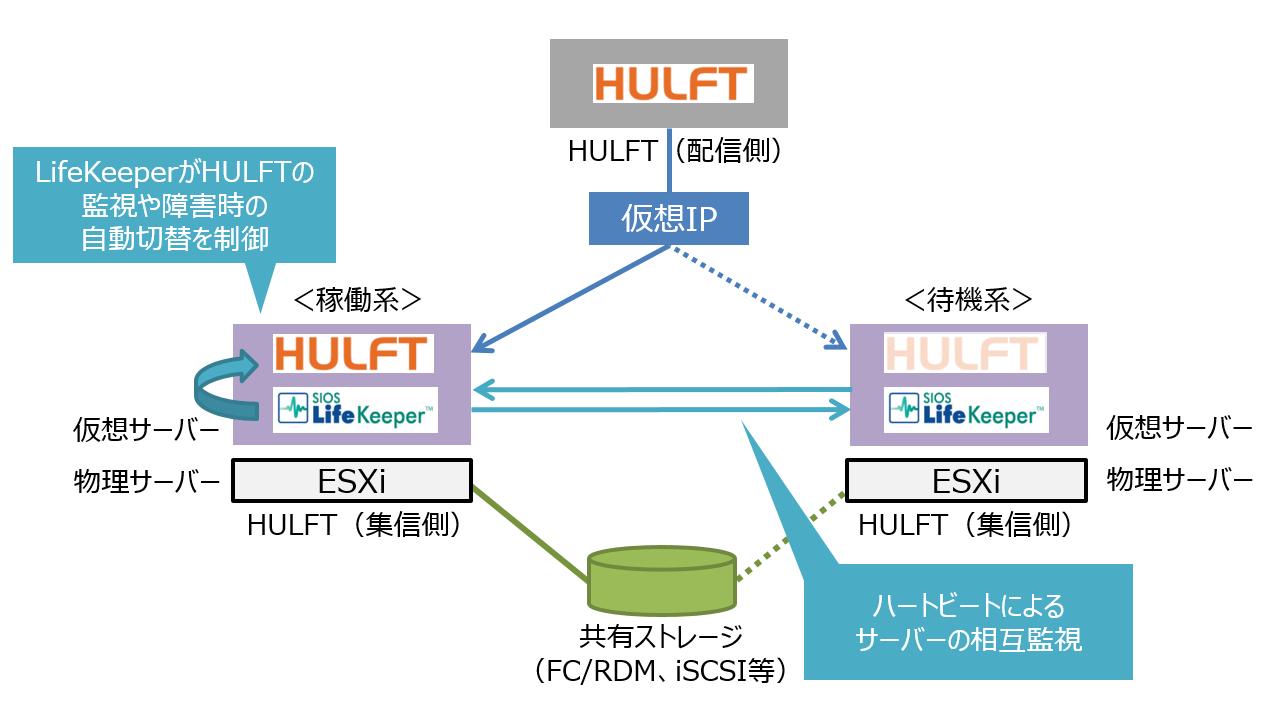 HULFTとLK_仮想
