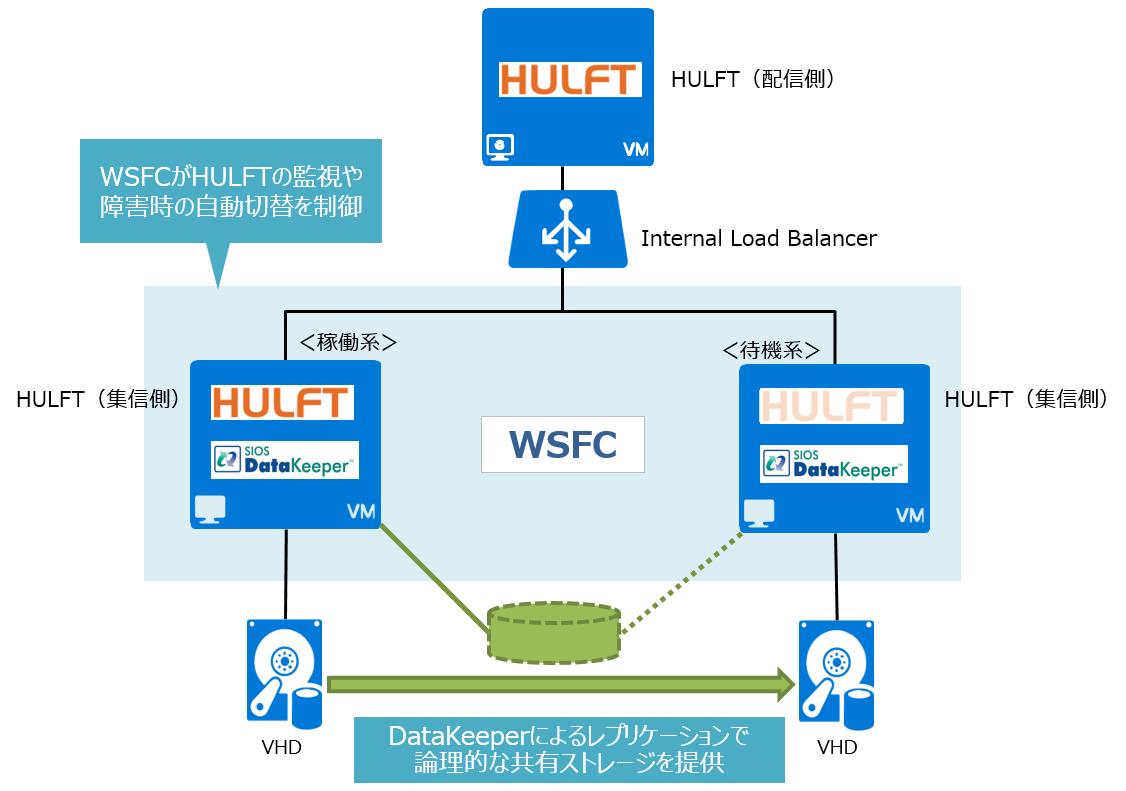 WSFC_DK_HULFT