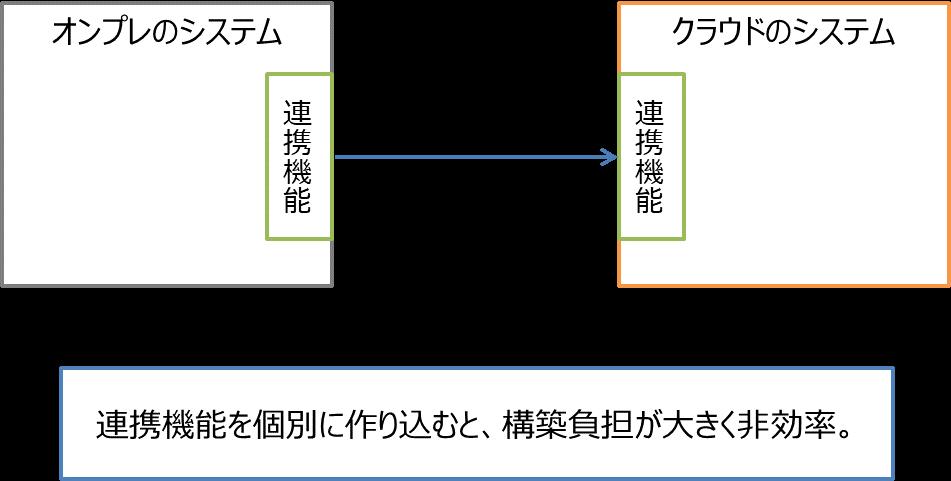 MQ_1_概念図