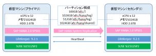 SAPシステムの可用性検証環境概要